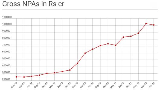 Gross NPAs in Rs Cr