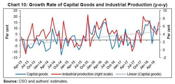 Growth Rate of Capital Goods and Industrial Production (Y-O-Y)