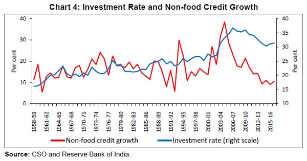 Investment Rate And Non Food Credit Growth