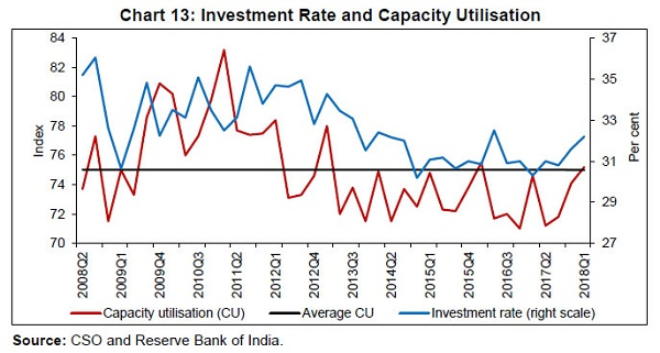 Investment Rate and Capacity Utilisation