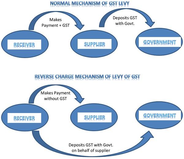 Normal GST Mechanism