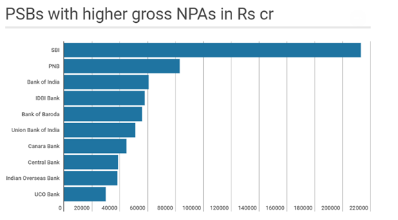 PSB with higher gross NPAs in Rs cr