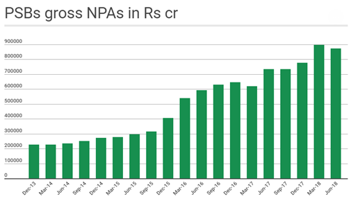 PSBs Gross NPAs in Rs cr