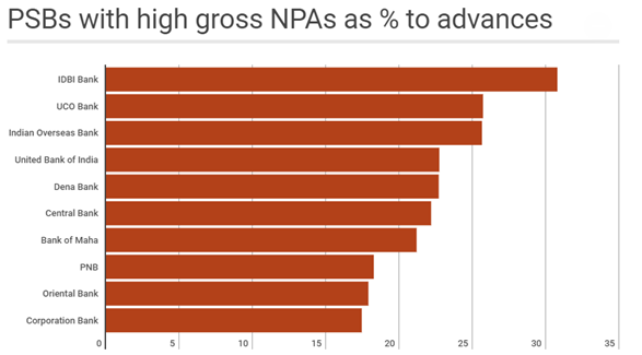 PSBs with high gross NPAs as Persentage to advance
