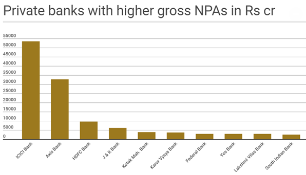 Private banks with higher gross NPAs in RS cr