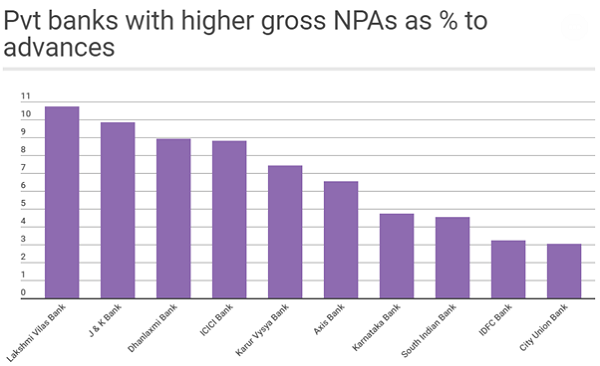 Pvt Banks with higher gross NPAs as persentage to advances