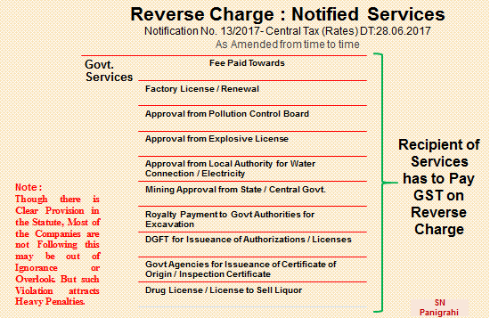 Recerve Charges Notified Services