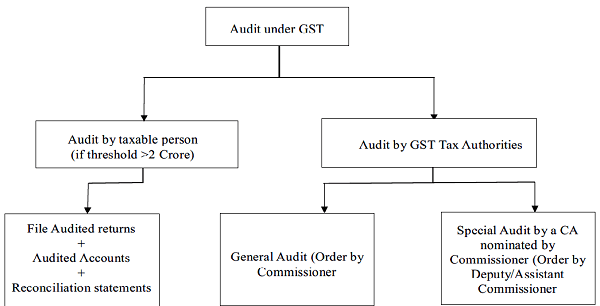 Audit Assessment Types Of Audit In GST