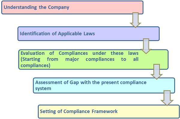 Checklist For Risk & Compliance Management Obligation
