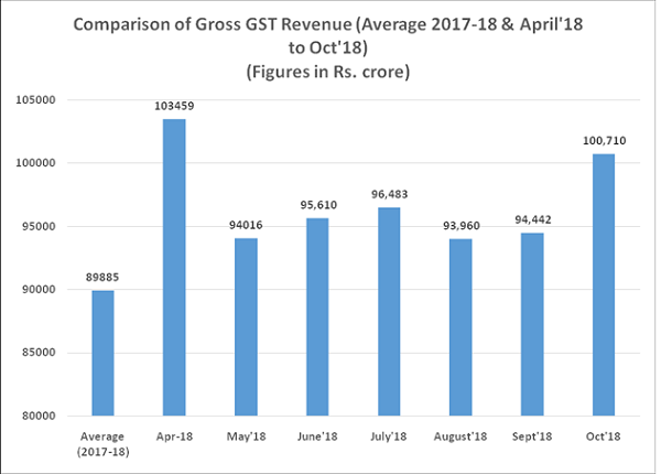 Comparision of Gross GST Revenue