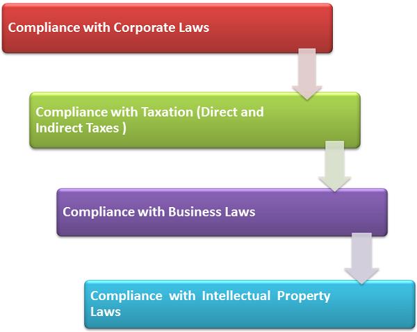 Compliance Management Plan