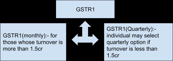 GSTR1