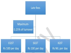 Late fee for Annual GST Return Default