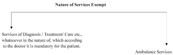 Nature of Services Exempt