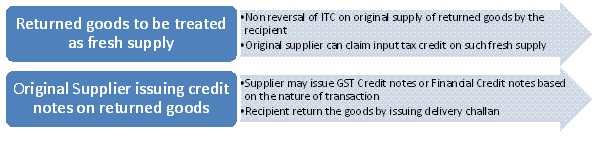 Procedural errors committed by the recipient in respect of returned goods