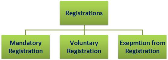 Registration Provisions and Procedures under UAE VAT Image 1
