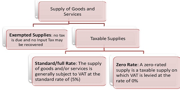 Supply of good and Services under UAE VAT