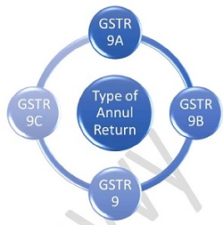 Types of Annual GST Return