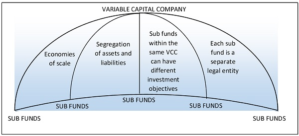 Variable Capital Company