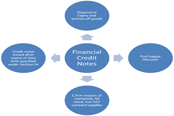 what situations financial credit notes can be issued by the supplier