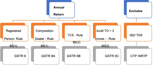 Annual Return GSTR 9 Image 1