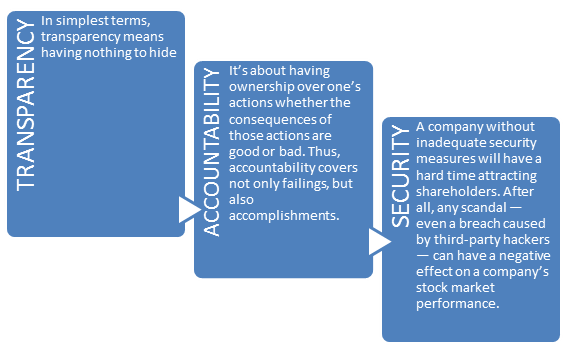 COMPONENTS OF CORPORATE GOVERNANCE