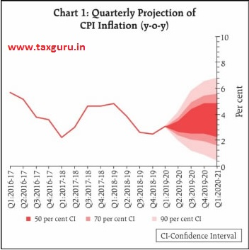 Chart 1 Quarterly Projection of CPI Inflation (y-oy)