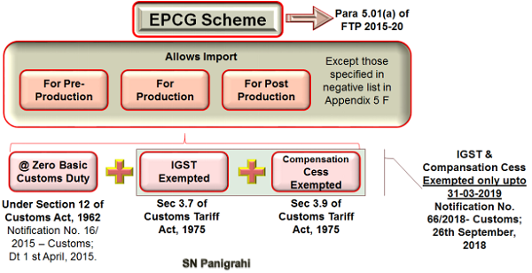 Complete Analysis of EPCG Scheme Image 1