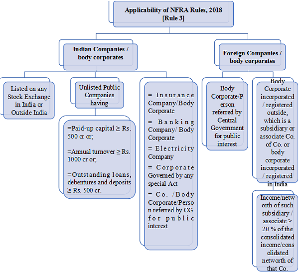 Graphical Presentation of applicability of the NFRA Rules