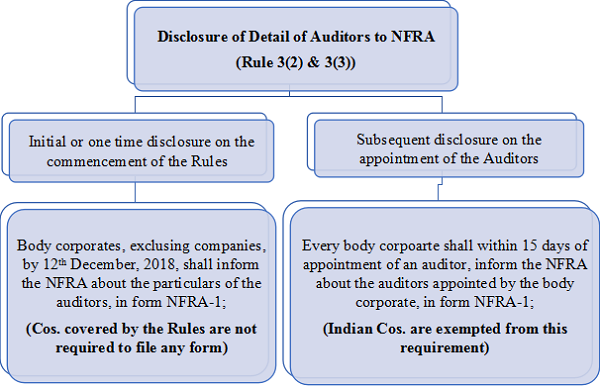 Graphical Presentation of filing Requirements under the Rules