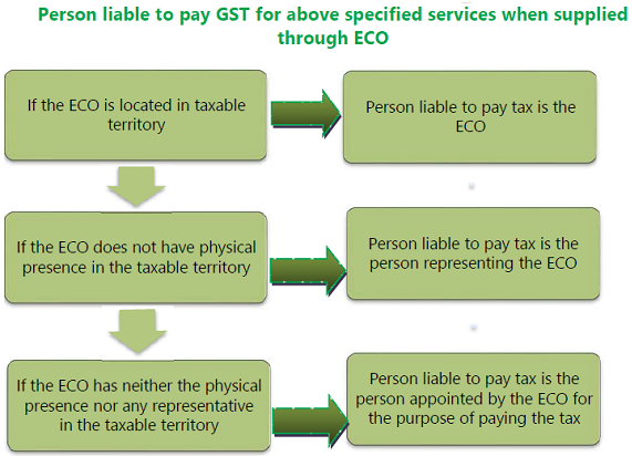 Person liable to pay gst for specified services wgen supplied through ECO