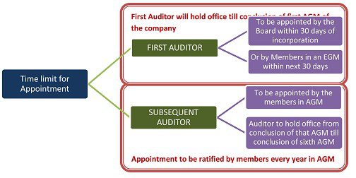 Appointment of Auditor Image 1