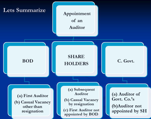 Appointment of Auditor Image 2