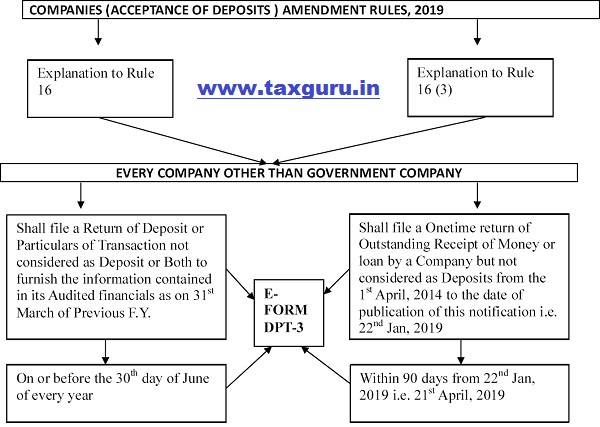 Companies Acceptance Of Deposits Amendment Rules 2019