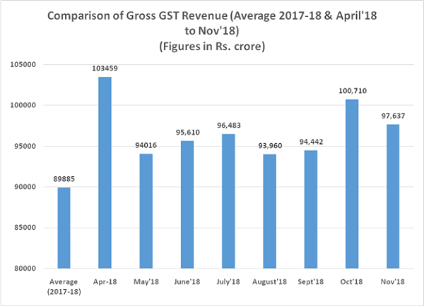 Comparison of Gross GST Revenue