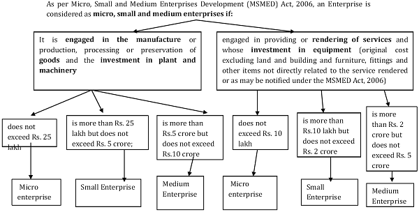 Definition of micro, small and medium enterprises