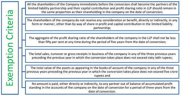 Demystifying Capital Gain Tax on Conversion of a Company