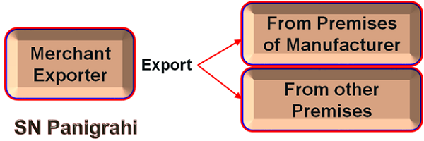 Merchant Exports – A Complete Analysis