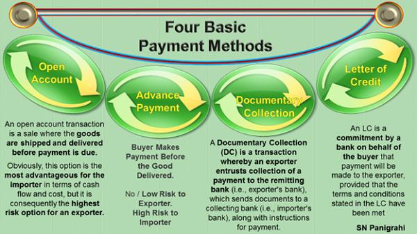 Four Basic Payment Methoads