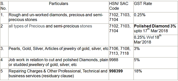GST Rates on Gems & Jewelry