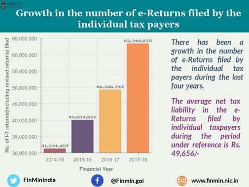 Growth in the number of e-Returns