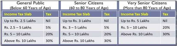 INCOME TAX SLABS FOR FY 2018-19 AY 2019-20