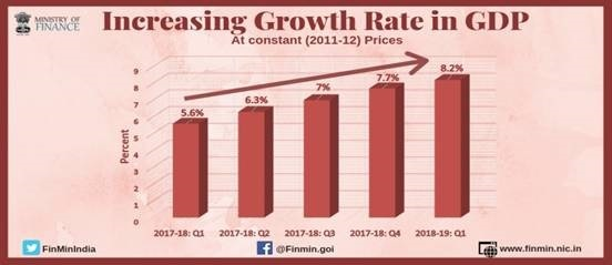 Increase Growth Rate in GDP