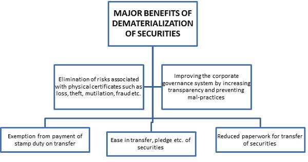 MAJOR BENEFITS OF DEMATERIALIZATION OF SECURITIES
