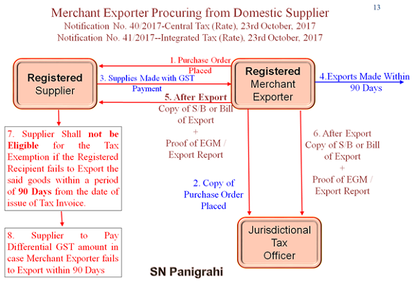Merchant Exports Procuring from Domestic Supplier Image 2