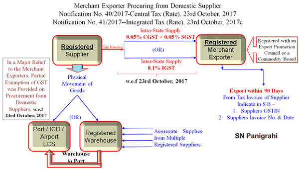 Merchant Exports Procuring from Domestic Supplier