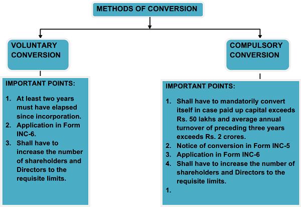 Methods of conversion