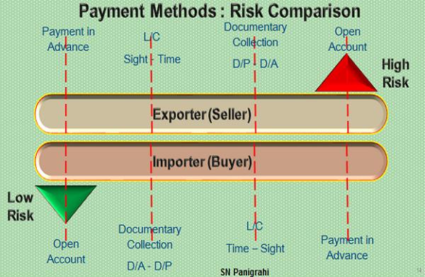 Payment Methoad Risk Comparison