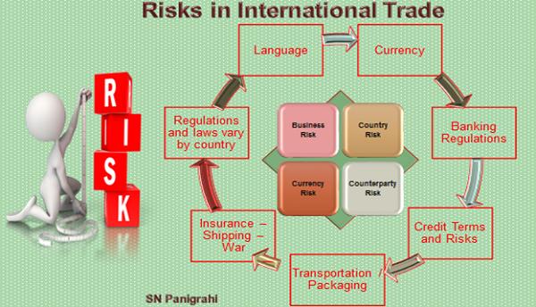 Risk In International Trade