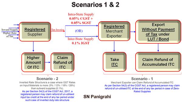 Scenario 1 & 2 Image 2